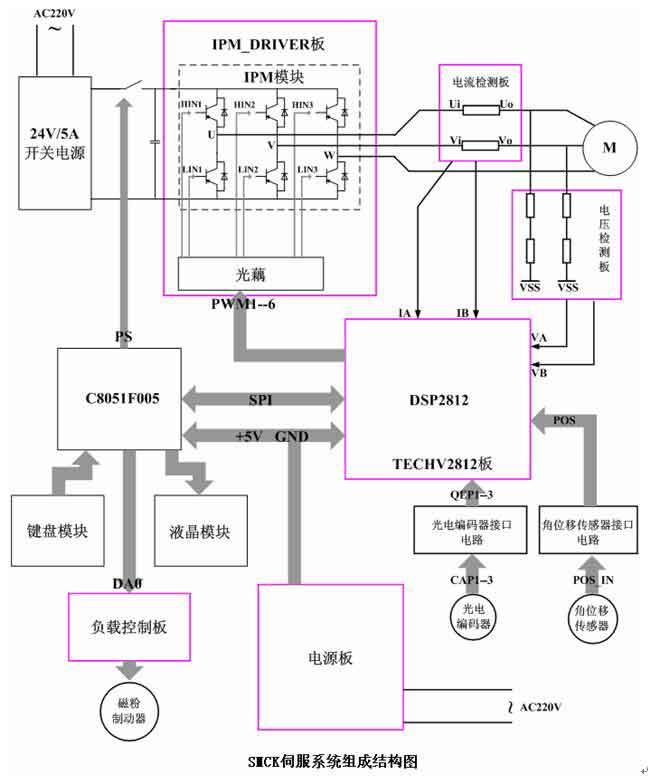 直流有刷永磁电动机采用欧姆龙公司的1000线增量式旋转光电编码器